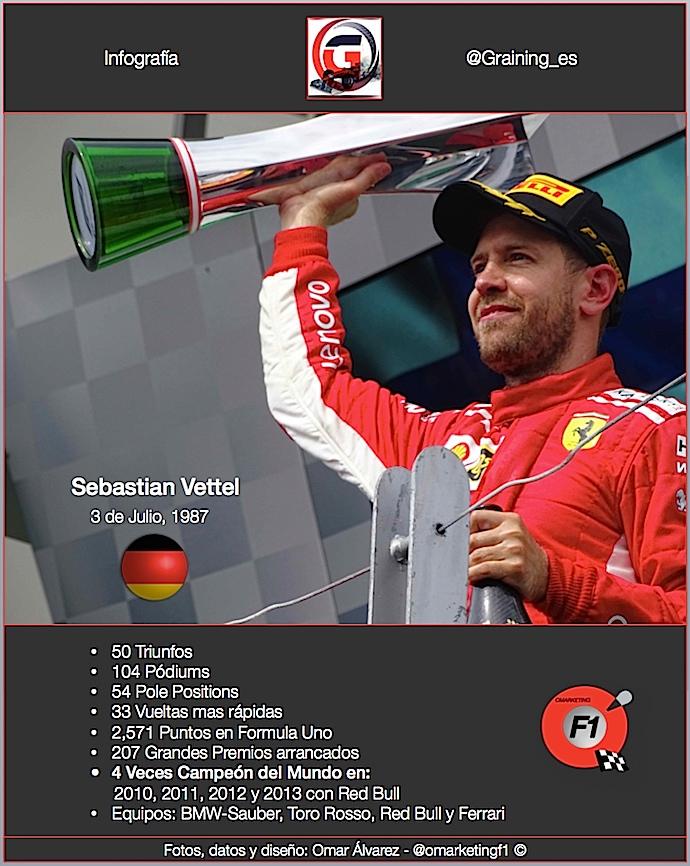 Un día como hoy en 1987 nació Sebastian Vettel
