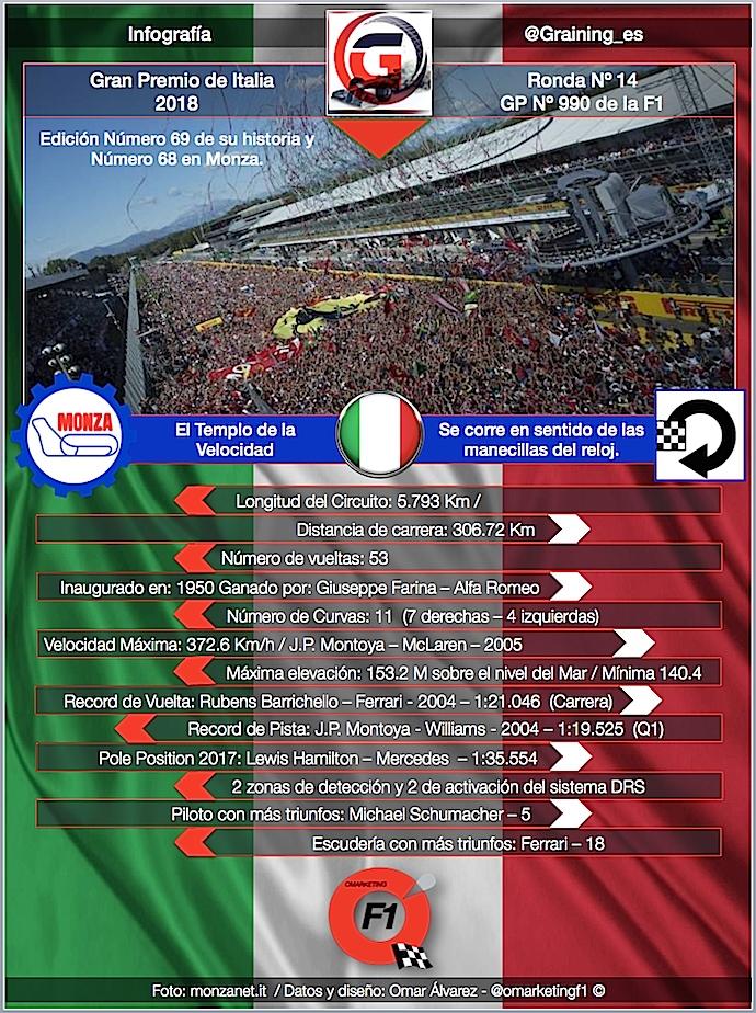 Previa al Gran Premio de Italia 2018 de regreso al Templo de la velocidad