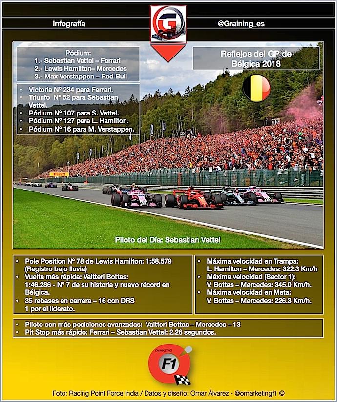 Reflejos del GP de Bélgica 2018