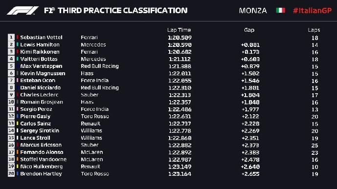 GP-de-Italia-Entrenamientos Libres 3: Ferrari lidera con Mercedes más cerca