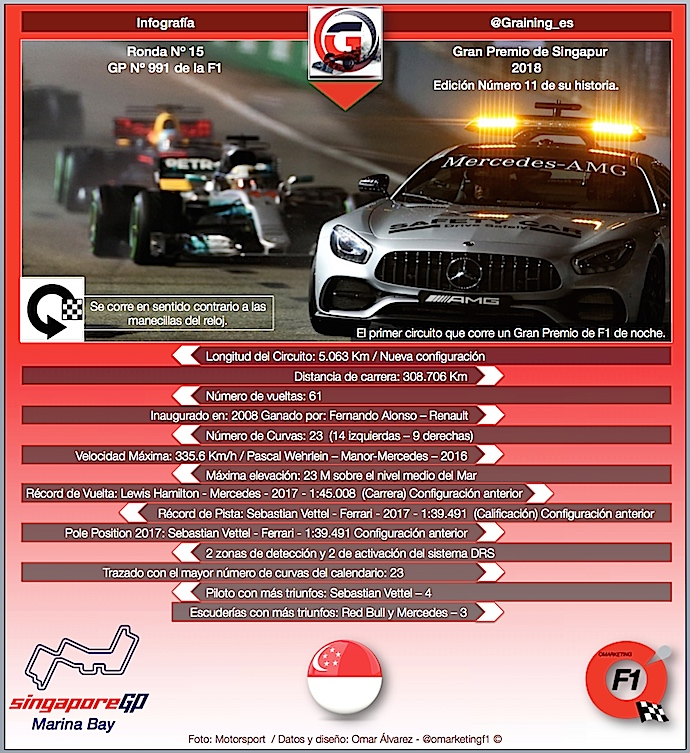 Previa al Gran Premio de Singapur 2018