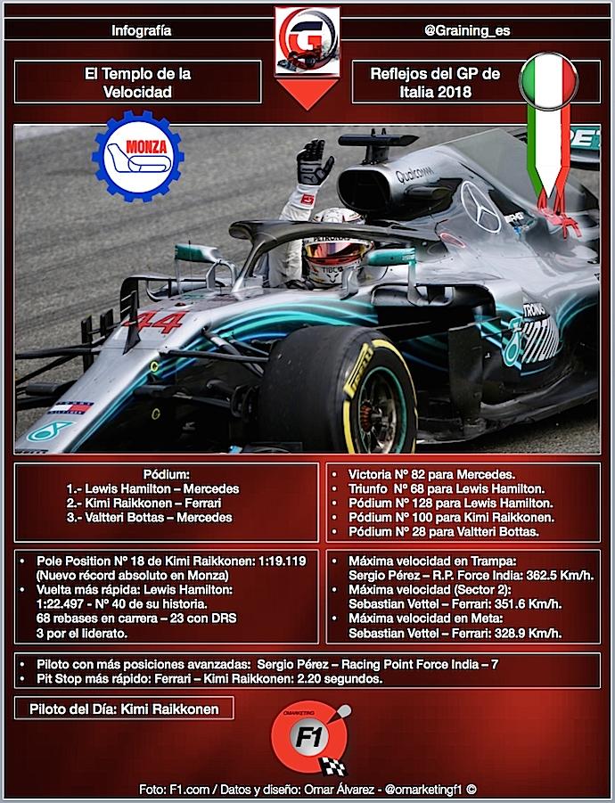 Reflejos del GP de Italia 2018