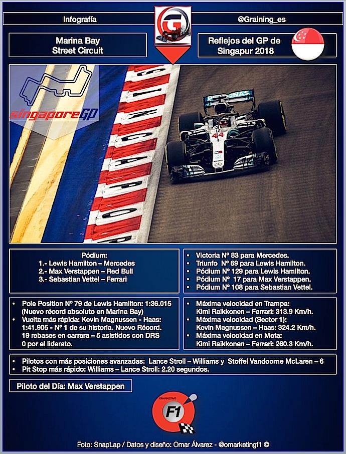 Reflejos del GP de Singapur 2018