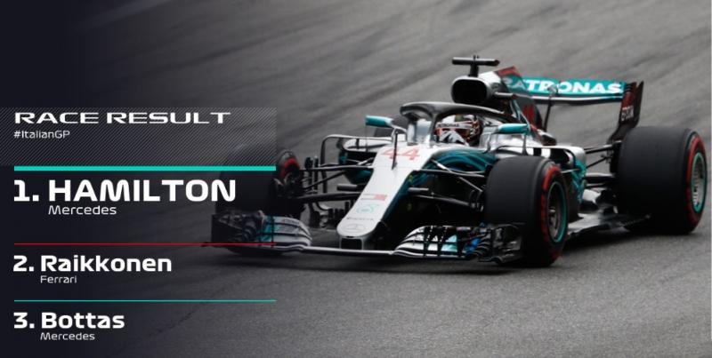 GP Italia 2018-Carrera: Martillazo de Hamilton en Monza, Sainz 9º con Alonso KO