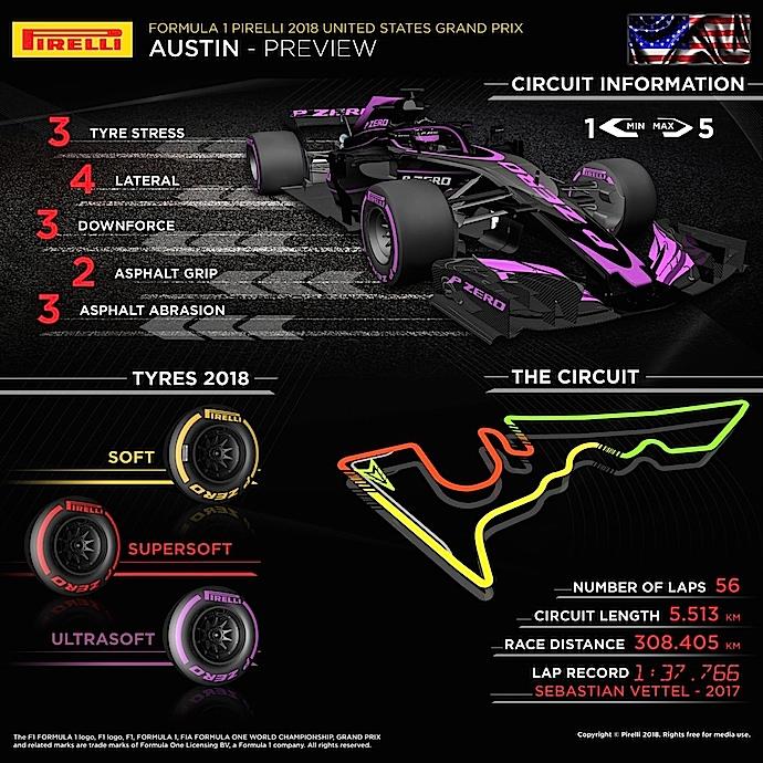 Previa al Gran Premio de Estados Unidos 2018