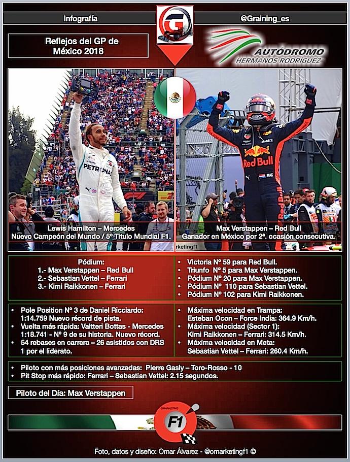 Reflejos del GP de México 2018