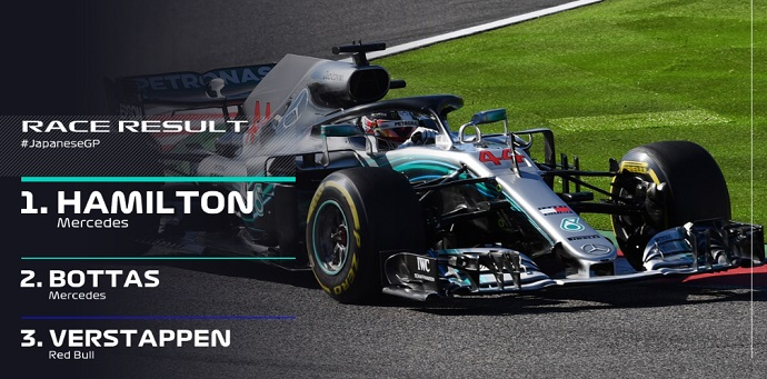 CRÓNICA: Hamilton vence y acaricia el 5º mundial, Sainz 10º y Alonso 14º