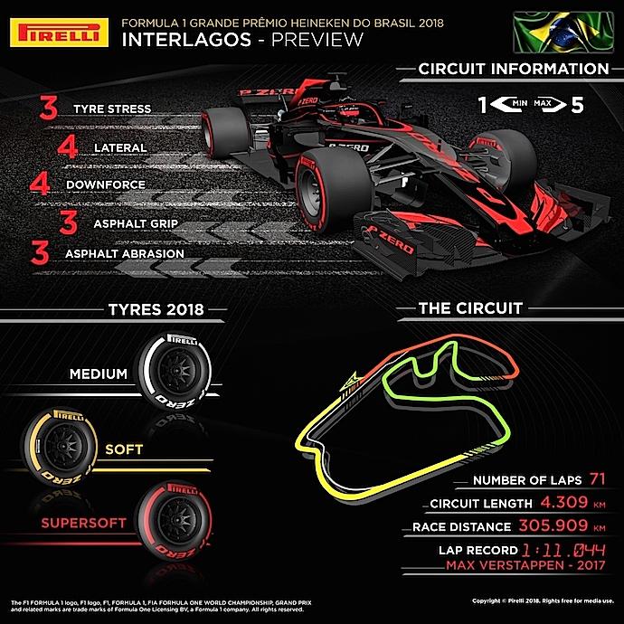 Previa al Gran Premio de Brasil 2018