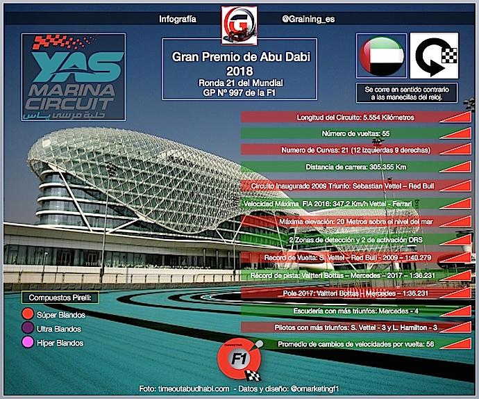 Previa al Gran Premio de Abu Dabi 2018