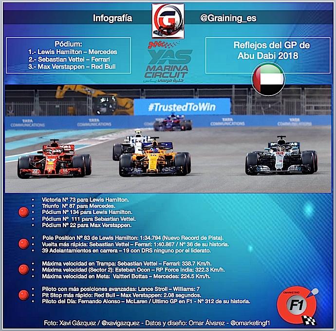Reflejos del GP de Abu Dabi 2018