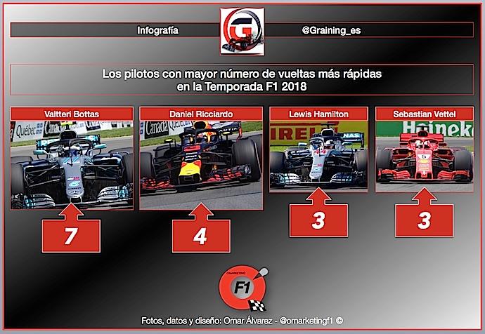 2018 una Temporada de plata en F1
