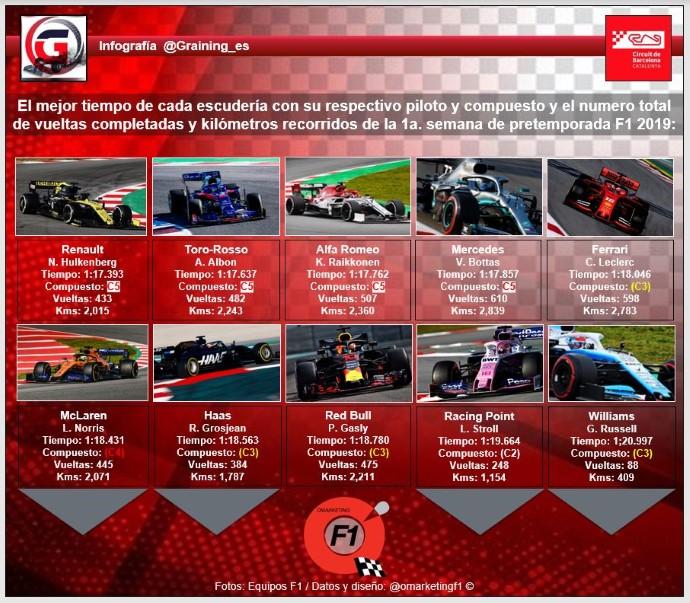 Análisis del primer contacto de F1 en Montmeló