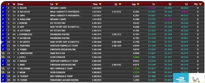 Fórmula E: Clasificación del Sanya ePrix