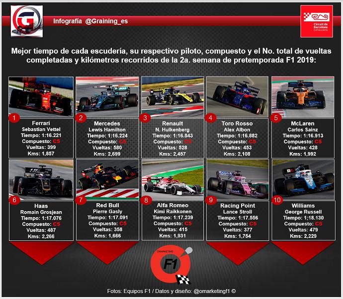 Análisis de la Pretemporada F1 2019