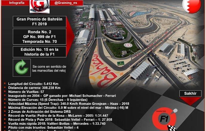 Previa al Gran Premio de Bahréin 2019