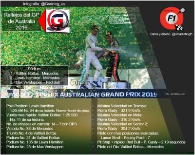 Reflejos del GP de Australia 2019