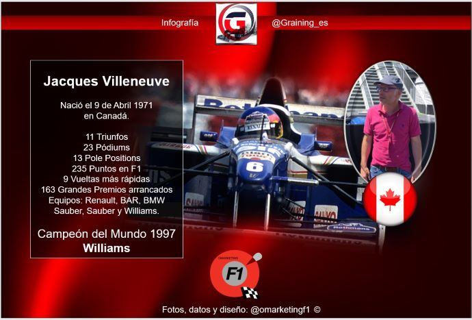 Jacques Villeneuve Campeón del Mundo F1 1997 cumple 48