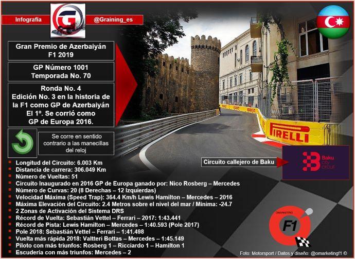 Previa al Gran Premio de Azerbaiyán 2019