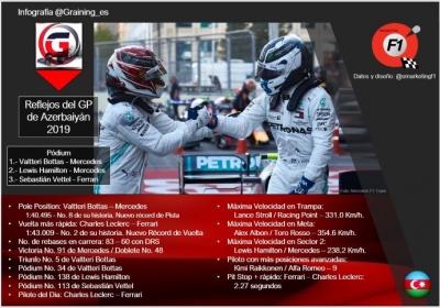 Reflejos del GP de Azerbaiyán 2019