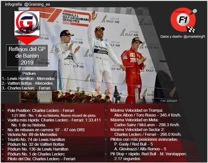 Reflejos del GP de Baréin 2019