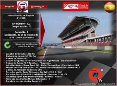 Previa al Gran Premio de España 2019
