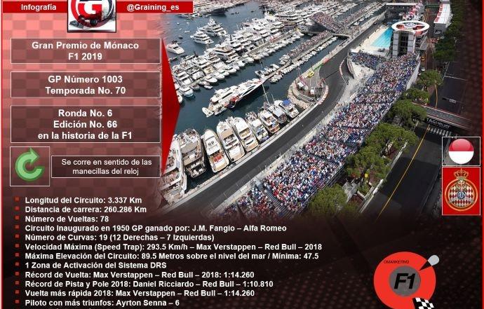 Previa al Gran Premio de Mónaco 2019