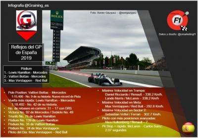 Reflejos del GP de España 2019
