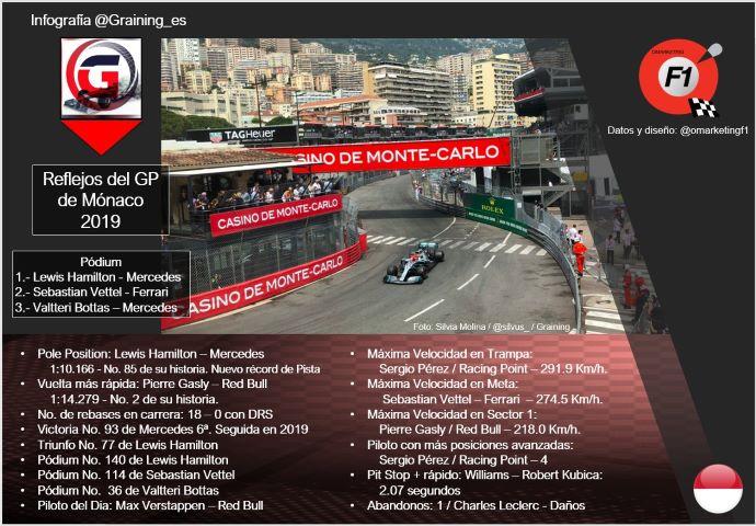 Reflejos del GP de Mónaco 2019