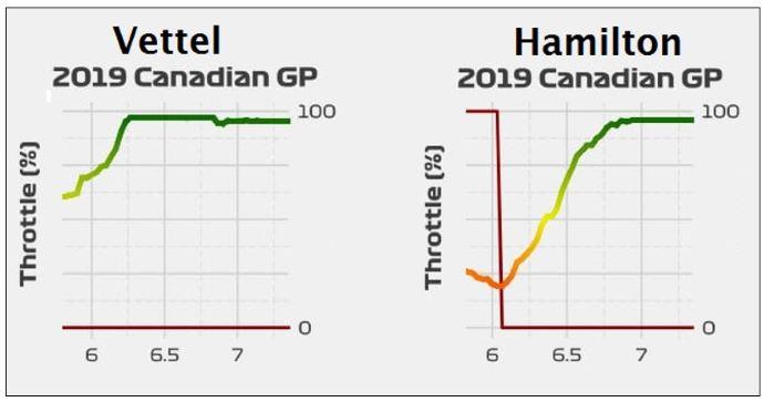 Análisis Telemetría Canadá GP - Sebastián Vettel y la penalización