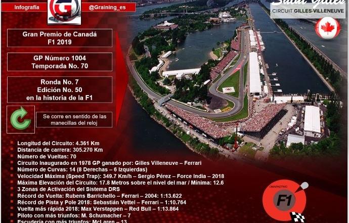 Previa al Gran Premio de Canadá 2019