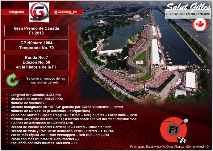 Resultado de imagen de Gran Premio de Fórmula 1 Canadá 2019