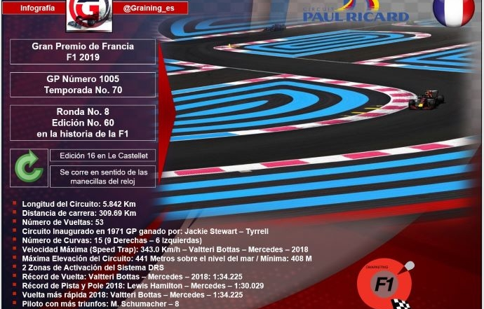 Previa al Gran Premio de Francia 2019