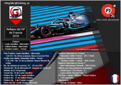 Reflejos del GP de Francia 2019