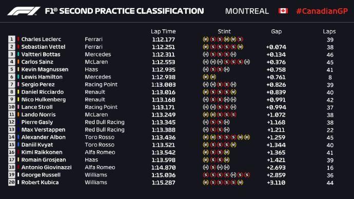 Libres en Canadá – Mercedes y Ferrari se reparten la punta en viernes