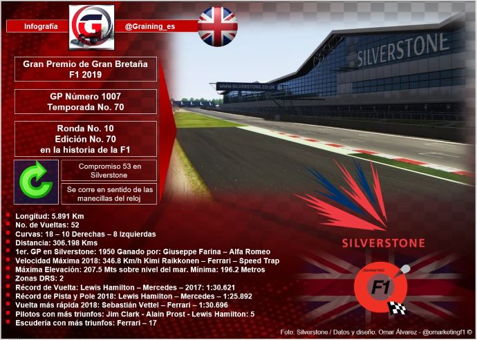 Previa al Gran Premio de Gran Bretaña 2019
