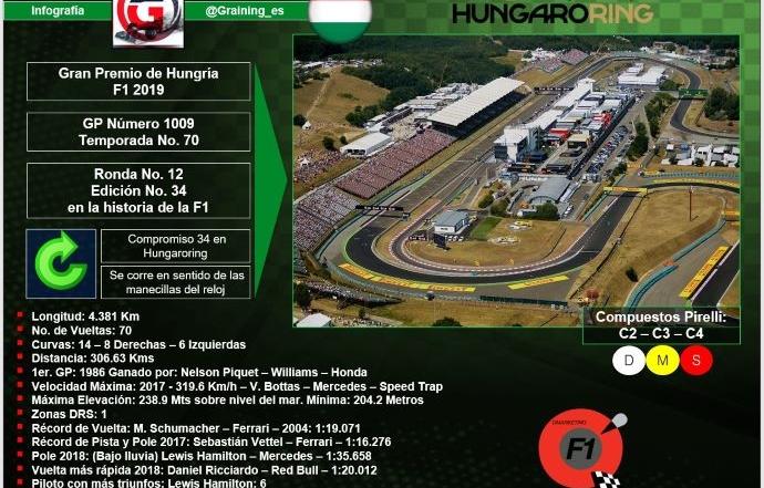 Previa al Gran Premio de Hungría 2019