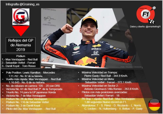 Reflejos del GP de Alemania 2019