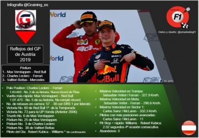 Reflejos del GP de Austria 2019