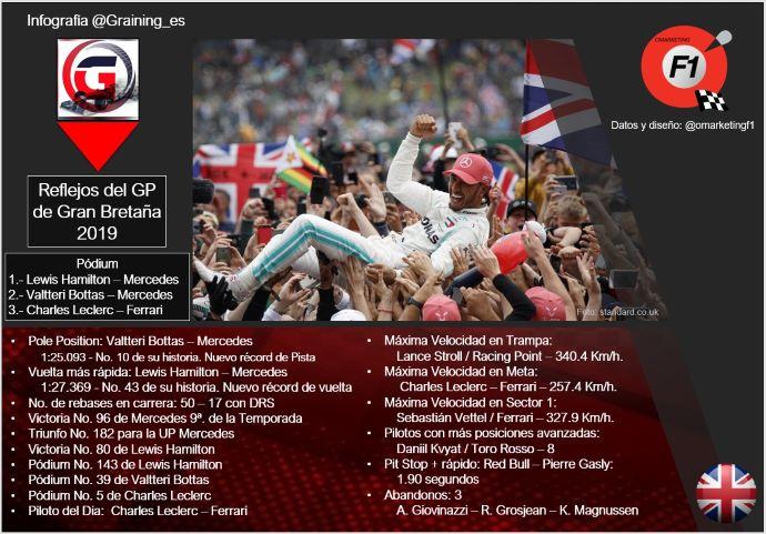 Reflejos del GP de Gran Bretaña 2019