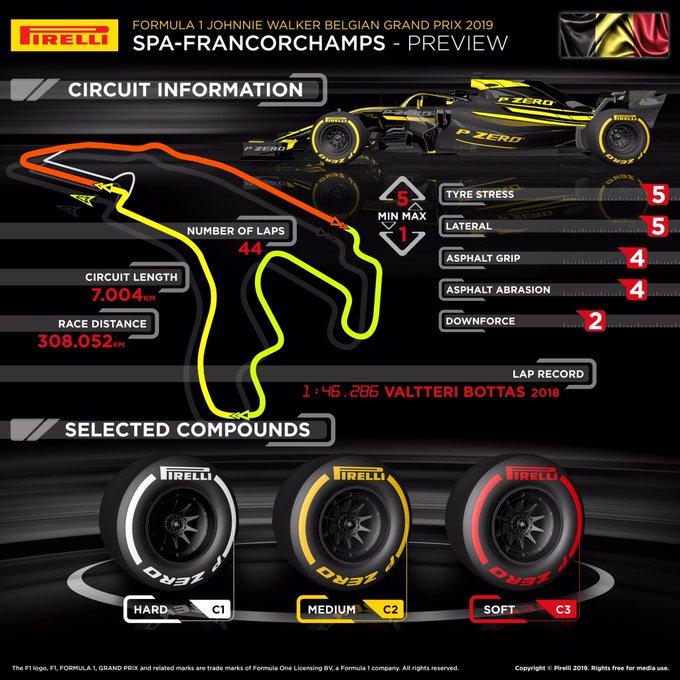 Previa al Gran Premio de Bélgica 2019 – Reinician las hostilidades en F1
