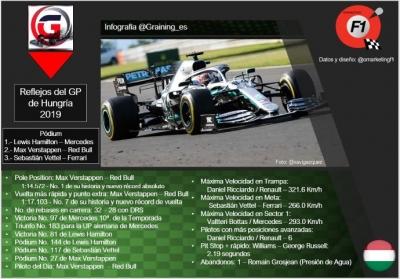 Reflejos del GP de Hungría 2019
