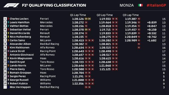 Clasificación en Italia – Leclerc reclama su tercera pole en F1 con un final lamentable