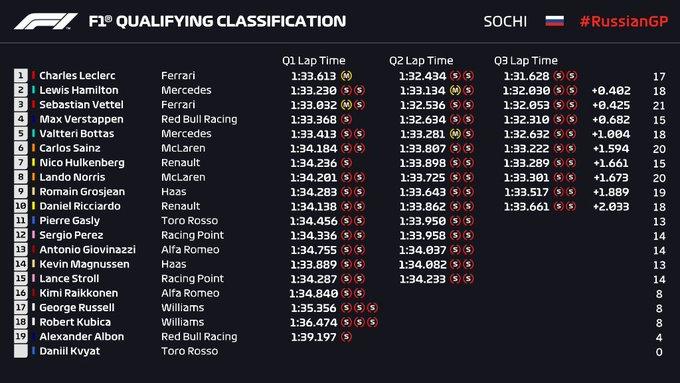 Clasificación en Rusia – Leclerc invicto reclama su cuarta Pole Position de manera consecutiva