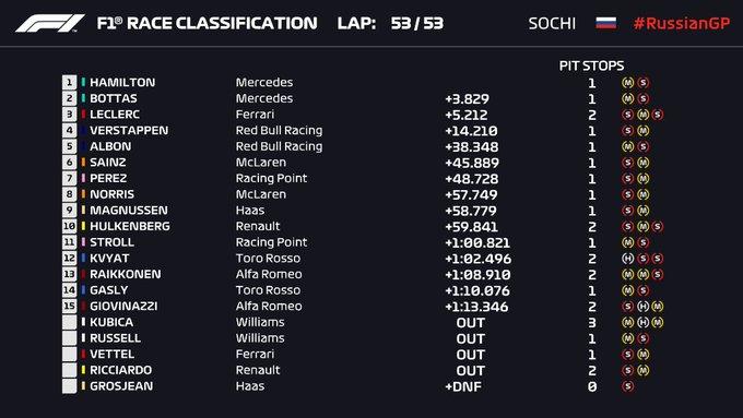 Crónica GP de Rusia – Hamilton y Mercedes regresan a la victoria; Ferrari vuelve a fallar