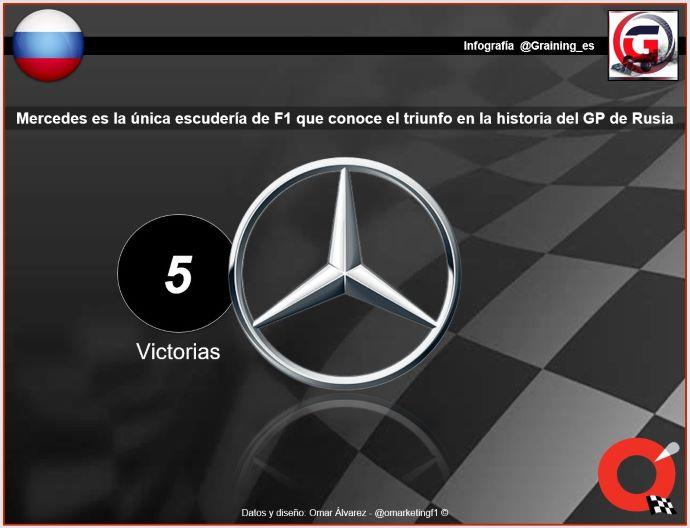 Previa al GP de Rusia 2019 – El Gran Premio del Cáucaso en Sochi