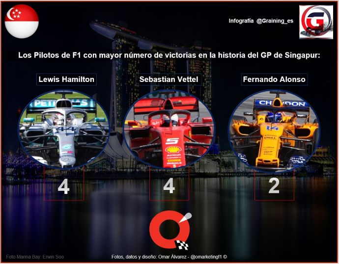 Previa al Gran Premio de Singapur 2019