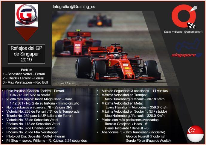 Reflejos del GP de Singapur 2019