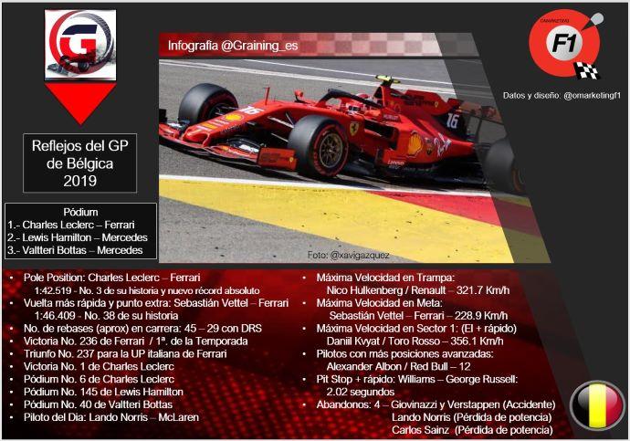 Reflejos del GP de Bélgica 2019