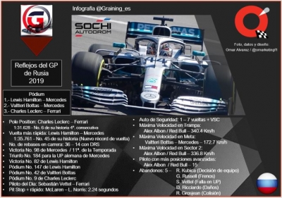 Reflejos del GP de Rusia 2019