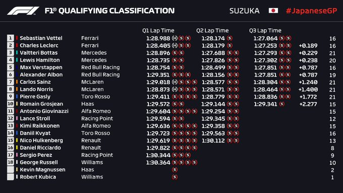 Clasificación en Japón – Vettel sorprende y reclama la pole del GP de Japón con el uno-dos para Ferrari